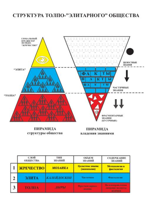 схема управления племенем в медном веке
